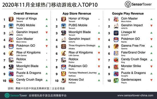 11月收入榜《王者荣耀》吸金2.3亿美元位列榜首